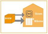 Energiecontracting für Gebäude