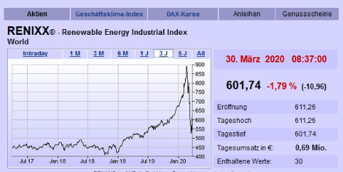 Börse KW 13/20: RENIXX sucht Boden – SMA Solar und Nordex zünden Turbo nach Zahlen, Scatec Solar kassiert Prognose - Aktie legt trotzdem zu, Aktienrückkauf bei Canadian Solar