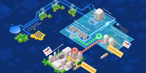 Total Energies-Konsortium will grünes Methanol am Chemiestandort Leuna produzieren