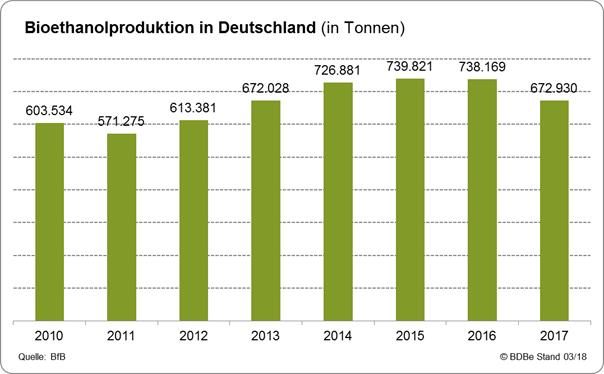 Bioethanol Entwicklung